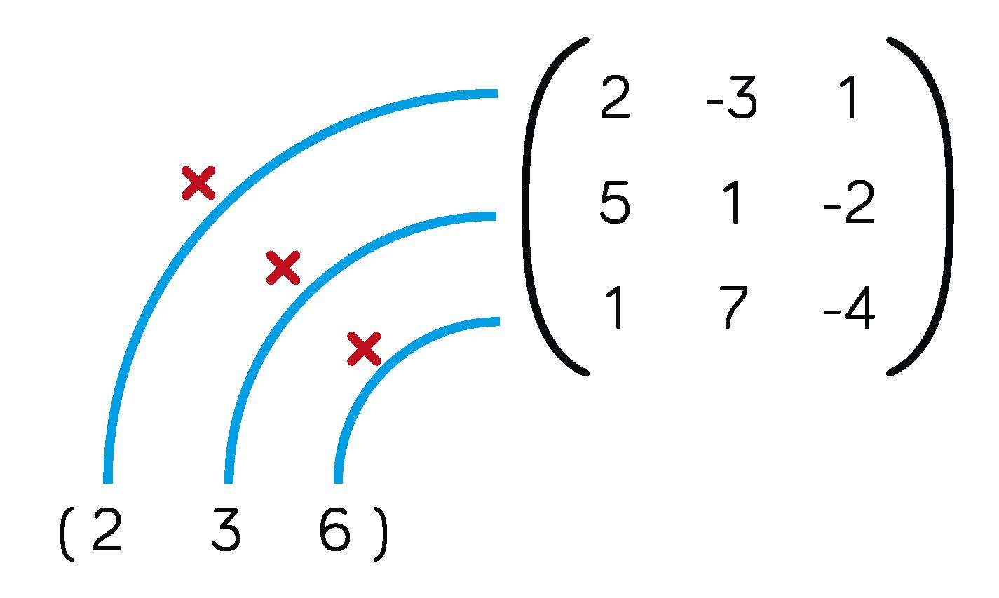 matrices mathématiques terminale ES