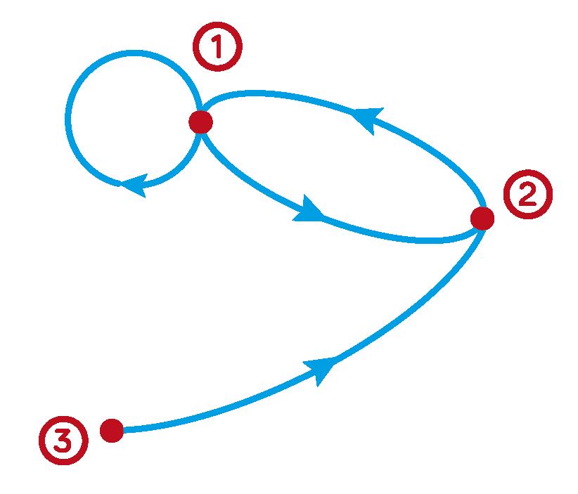 graphe orienté spécialité mathématiques terminale ES