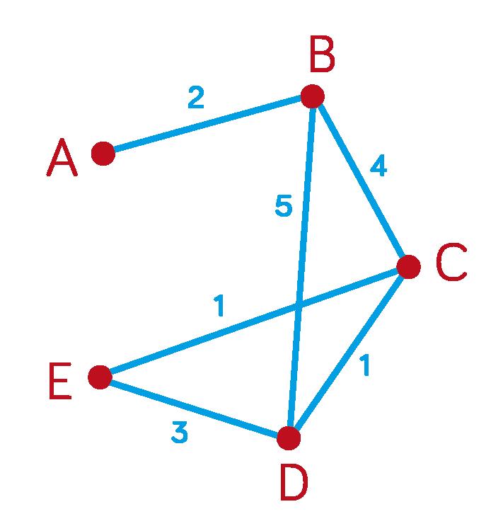 interrogation graphe terminale es