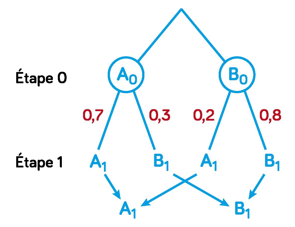 graphe probabiliste arbre pondéré spécialité mathématiques terminale ES