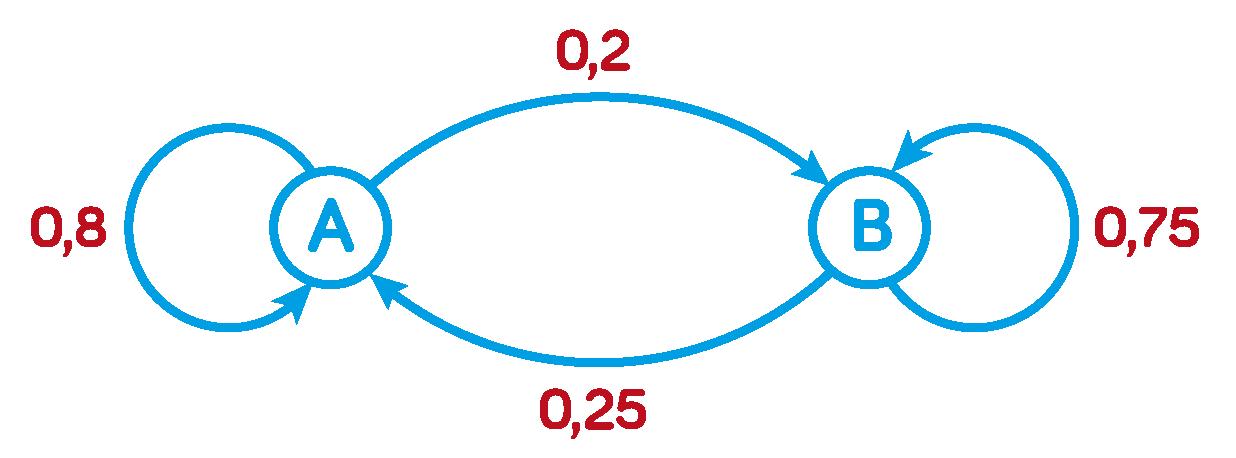 graphe probabiliste spécialité mathématiques terminale ES