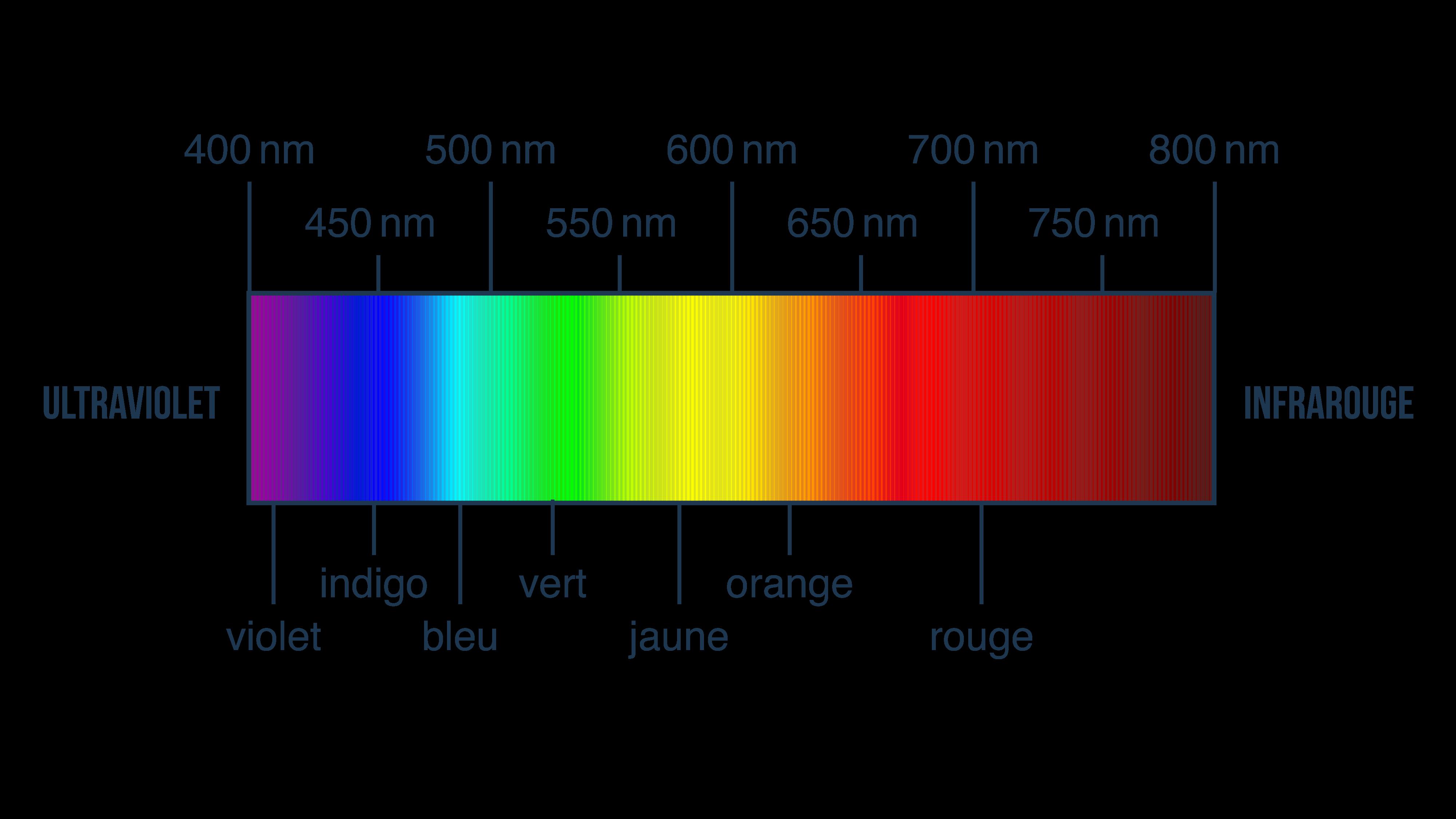 Le spectre visible de la lumière