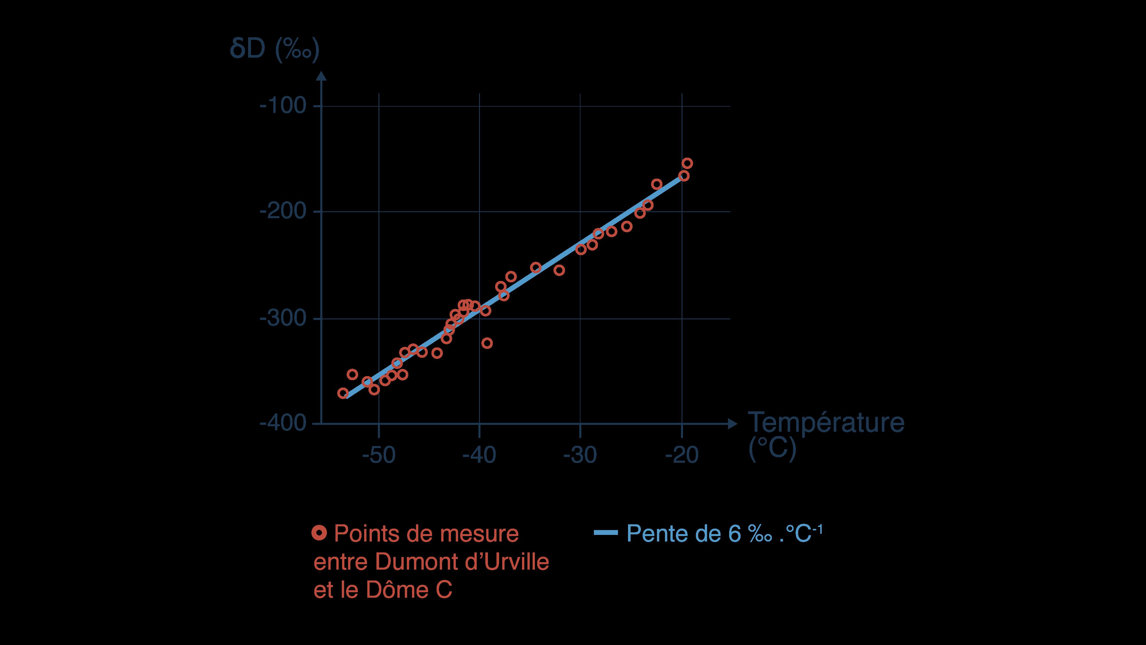 Mise en relation la température et la composition isotopique des précipitations en Antarctique