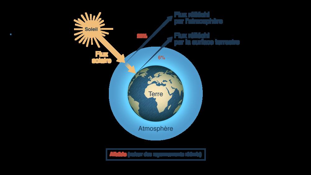 Comportement du rayonnement réémis par la planète: albédo