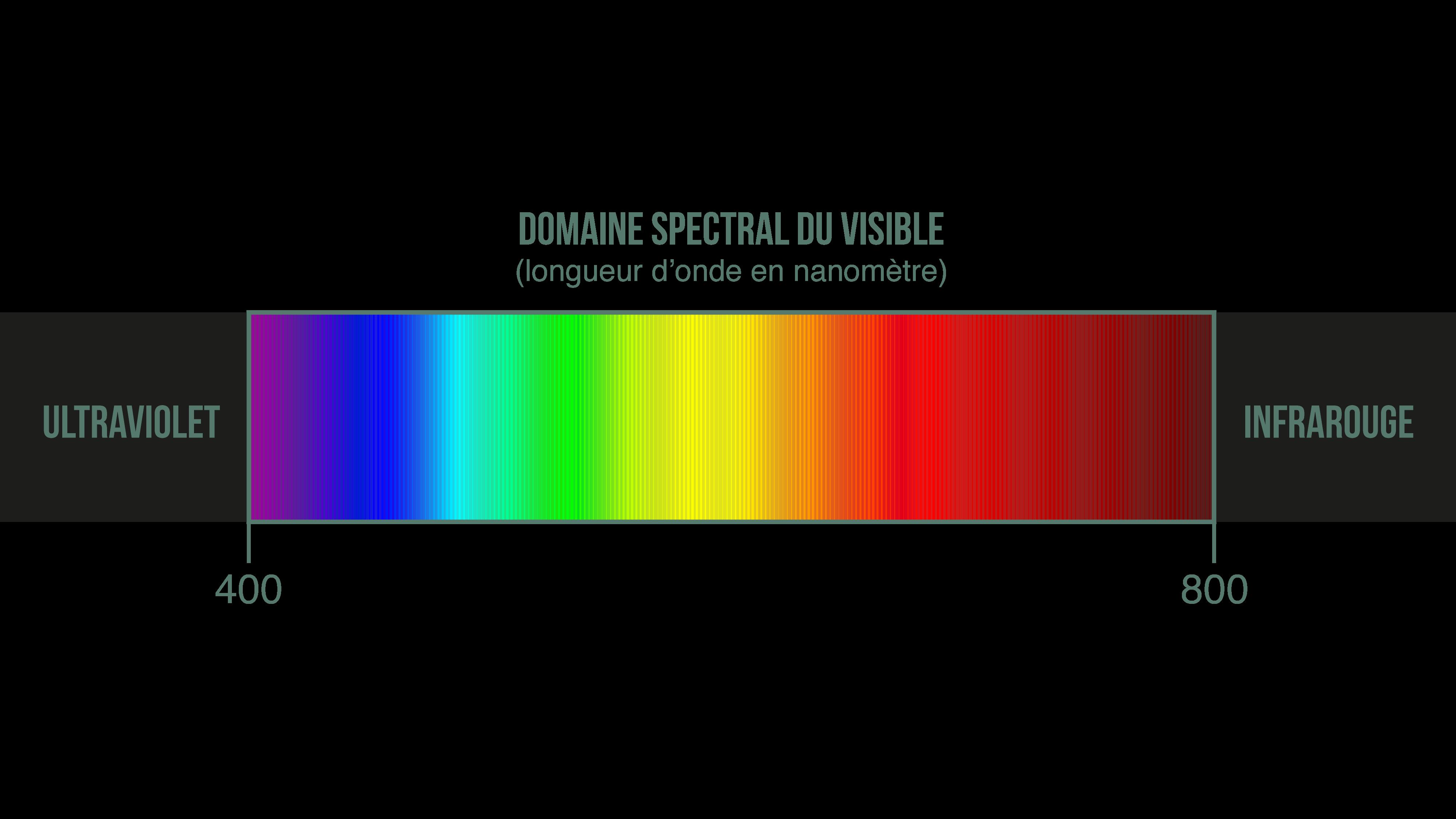 Rayonnement électromagnétique de la lumière