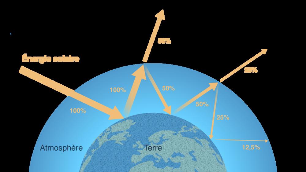 Énergie solaire reçue et émise par la Terre