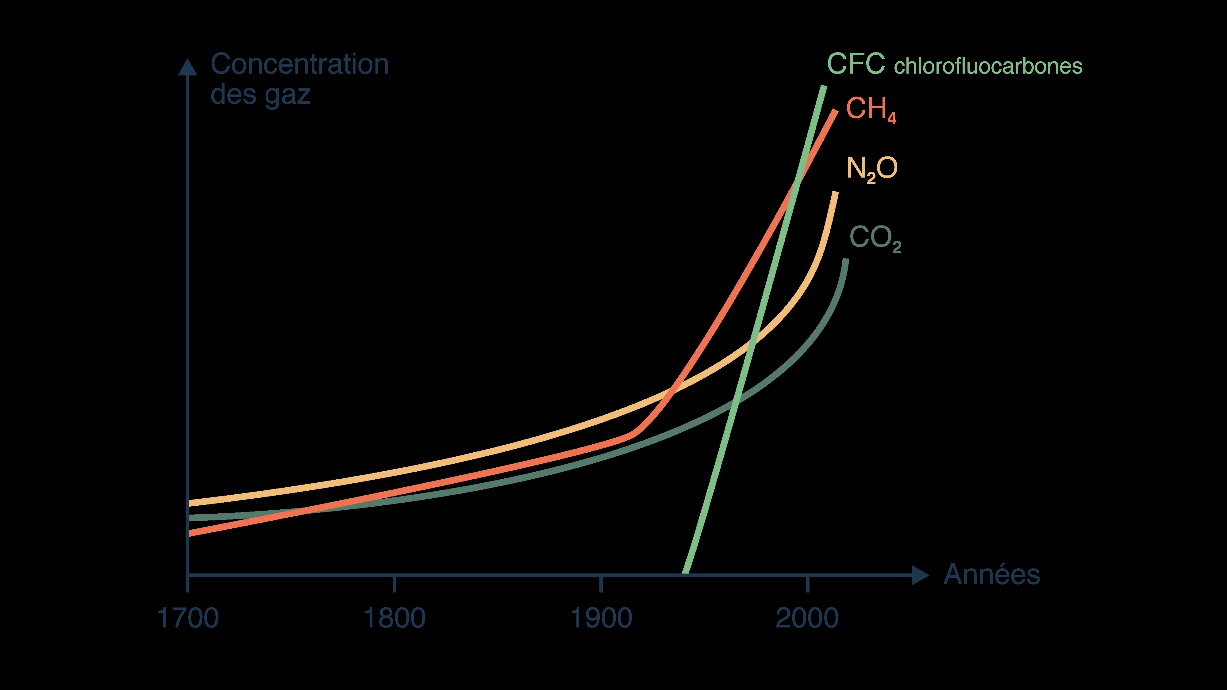 Autres gaz à effets de serre en augmentation dans l'atmosphère