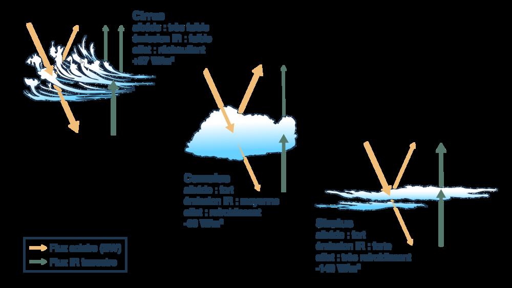 Effets radiatifs des différents types de nuages