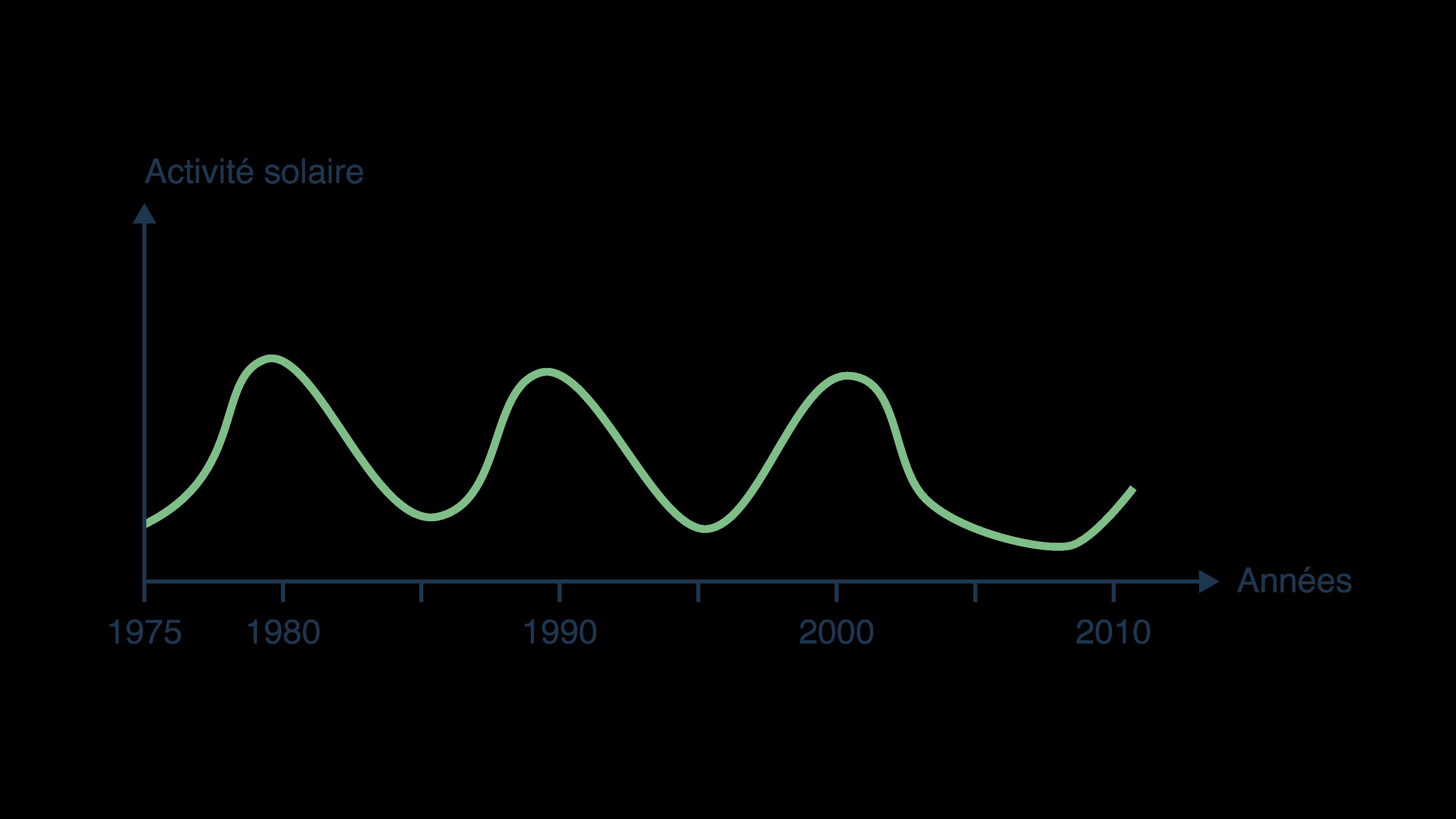 Cycle du flux solaire