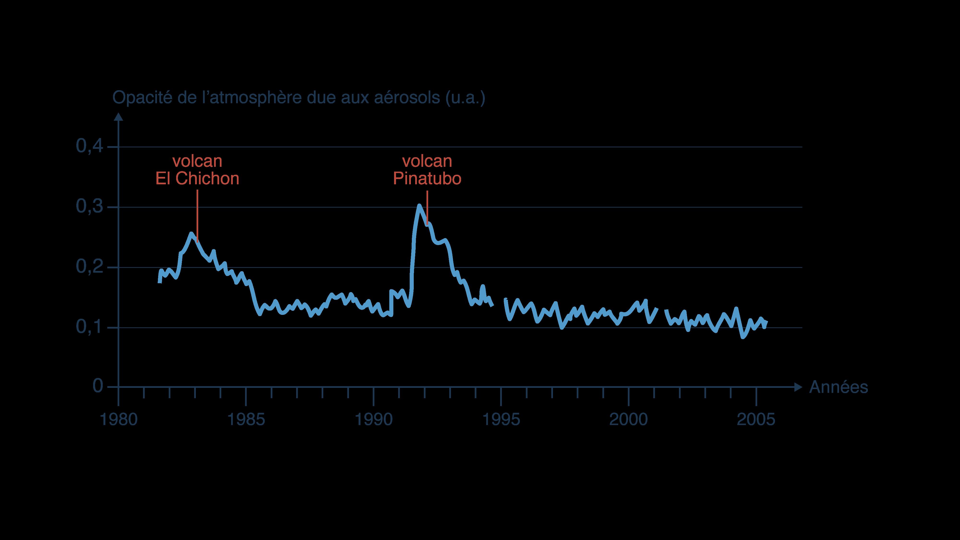 Impact des aérosols sur l'opacité de l'atmosphère lors de deux éruptions volcaniques
