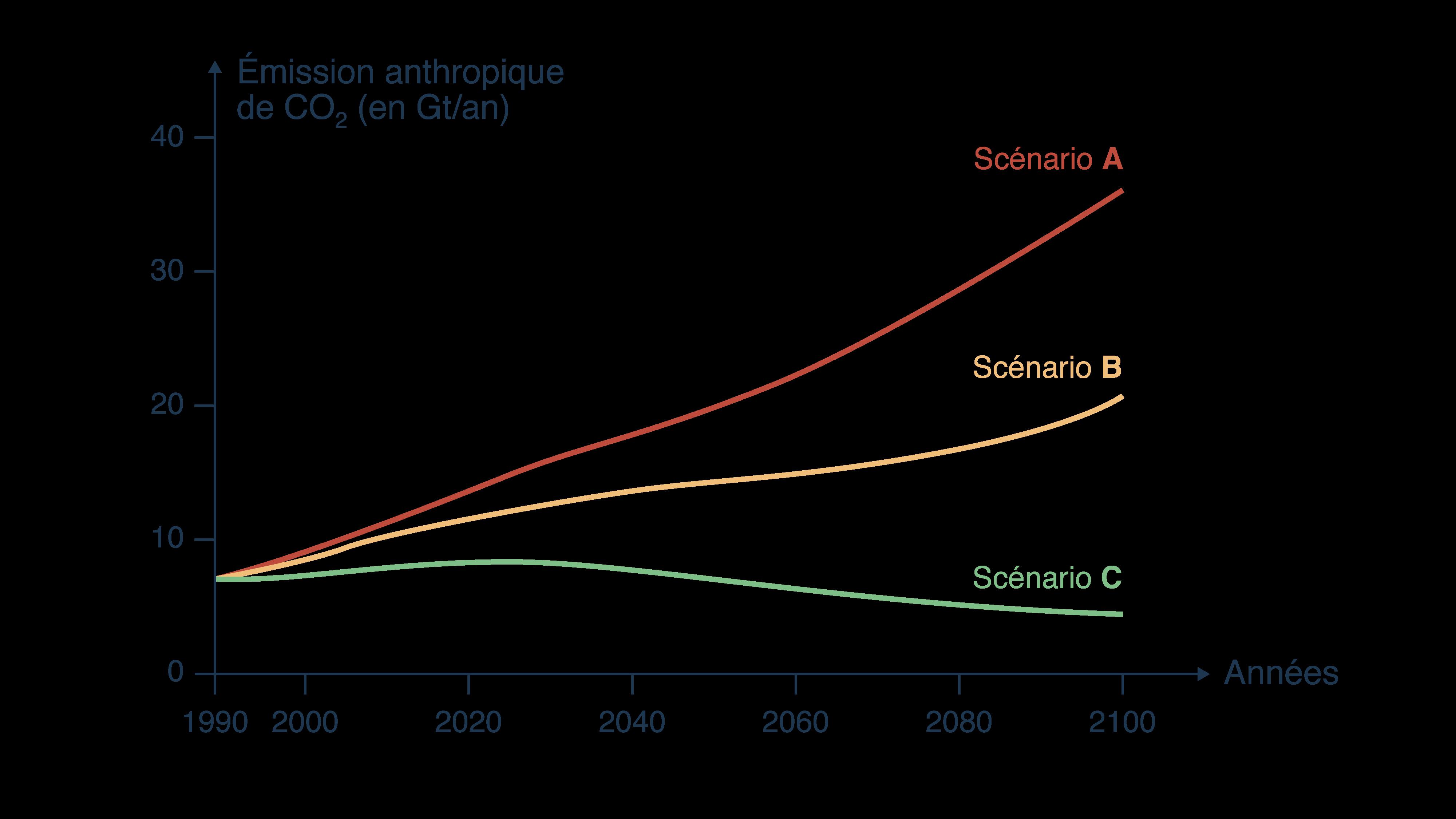 Émissions anthropiques de dioxyde de carbone