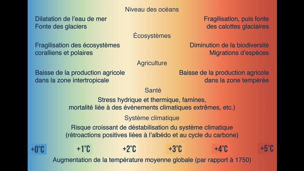 Conséquences de l'augmentation de la température moyenne globale