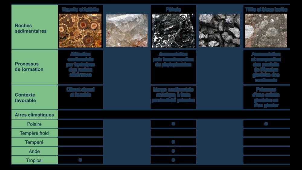 Conditions de formation de roches sédimentaires et aires climatiques