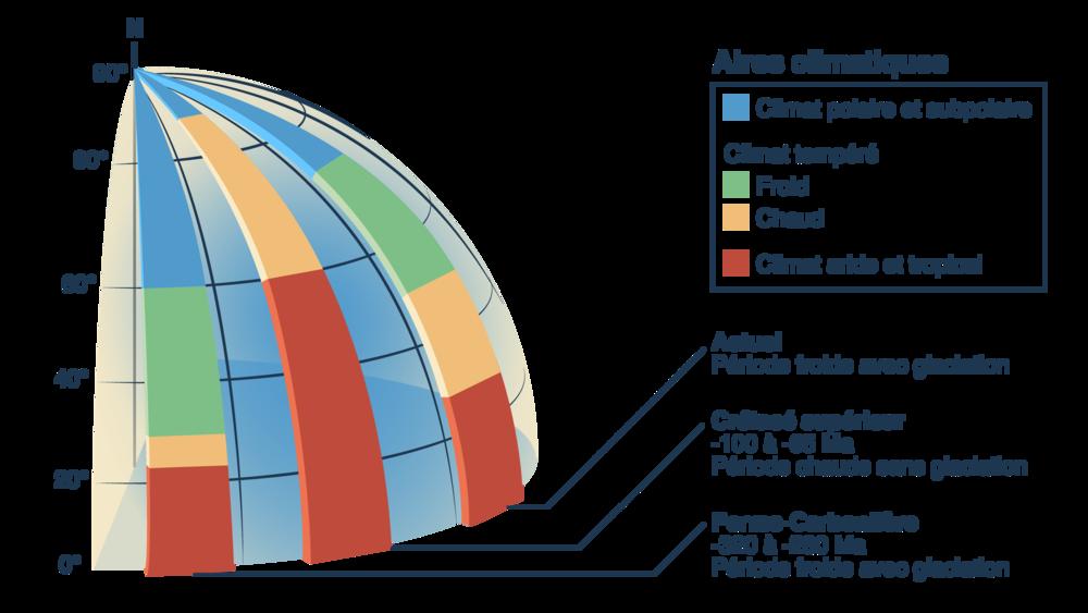 Aires climatiques