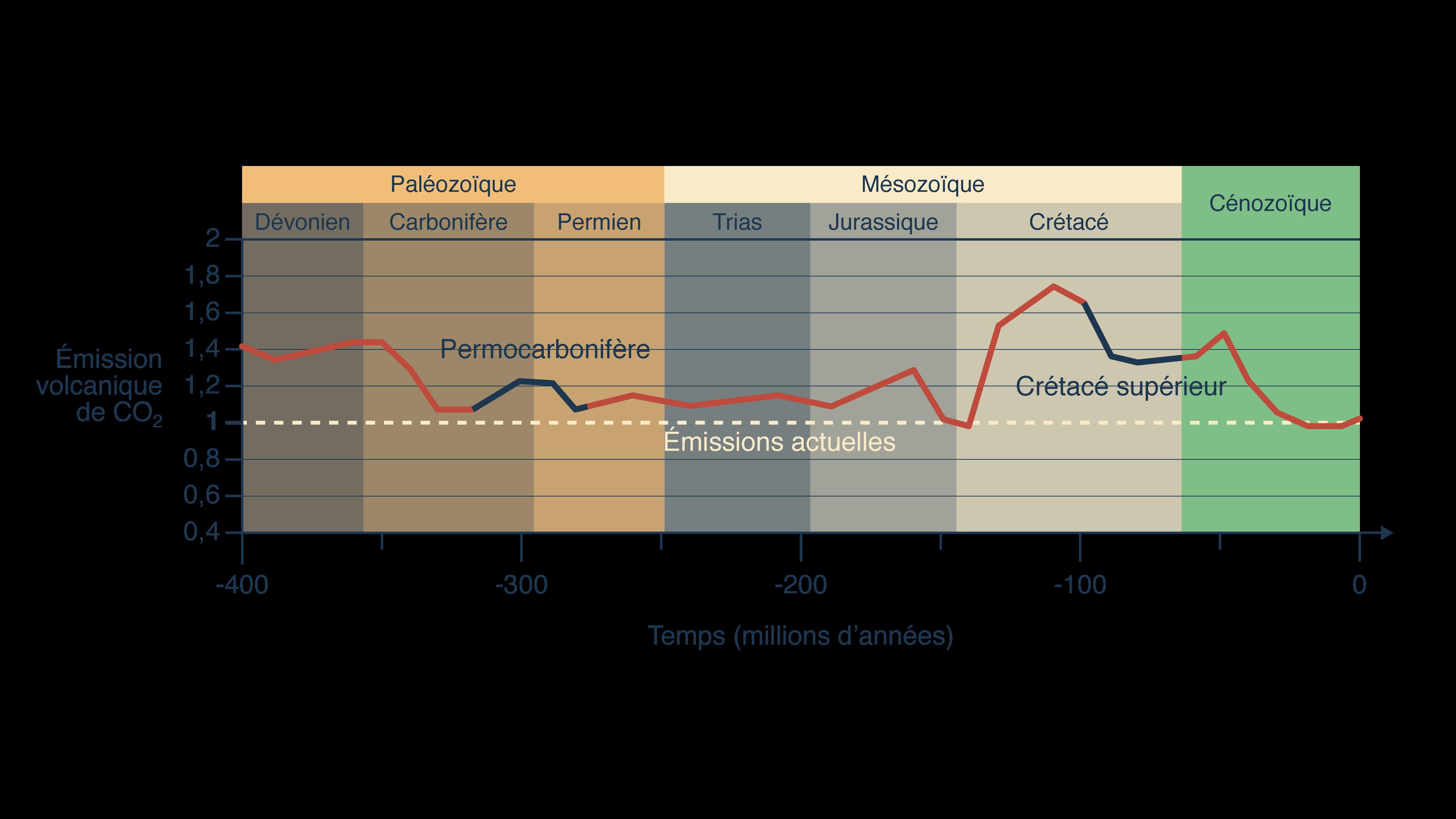 Evolution dans le temps des émissions volcaniques de dioxyde de carbone
