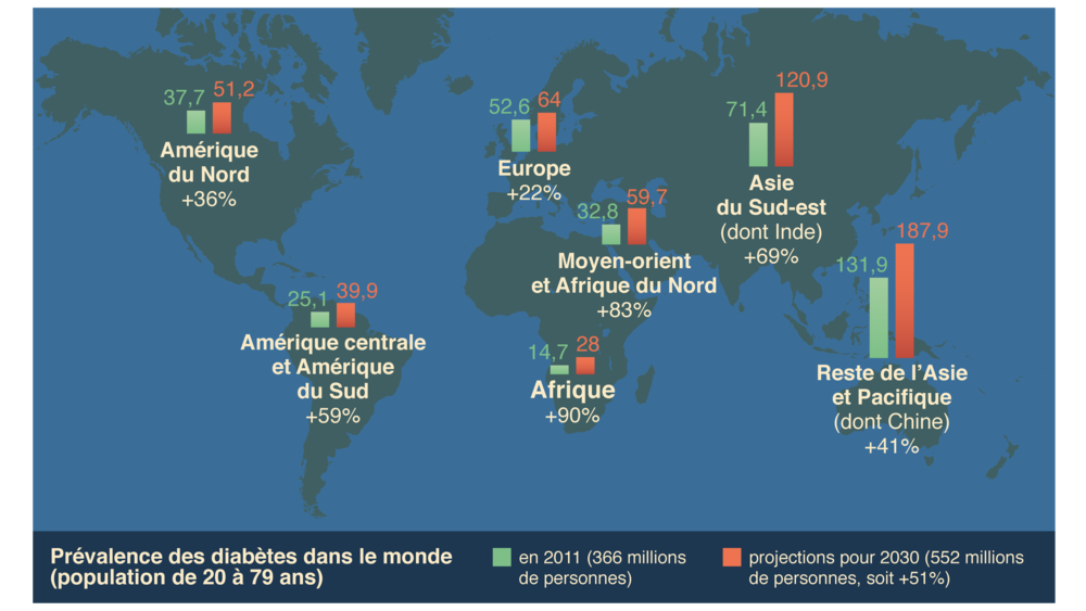 Carte de prévalence des diabètes dans le monde en 2011 et projections pour 2030