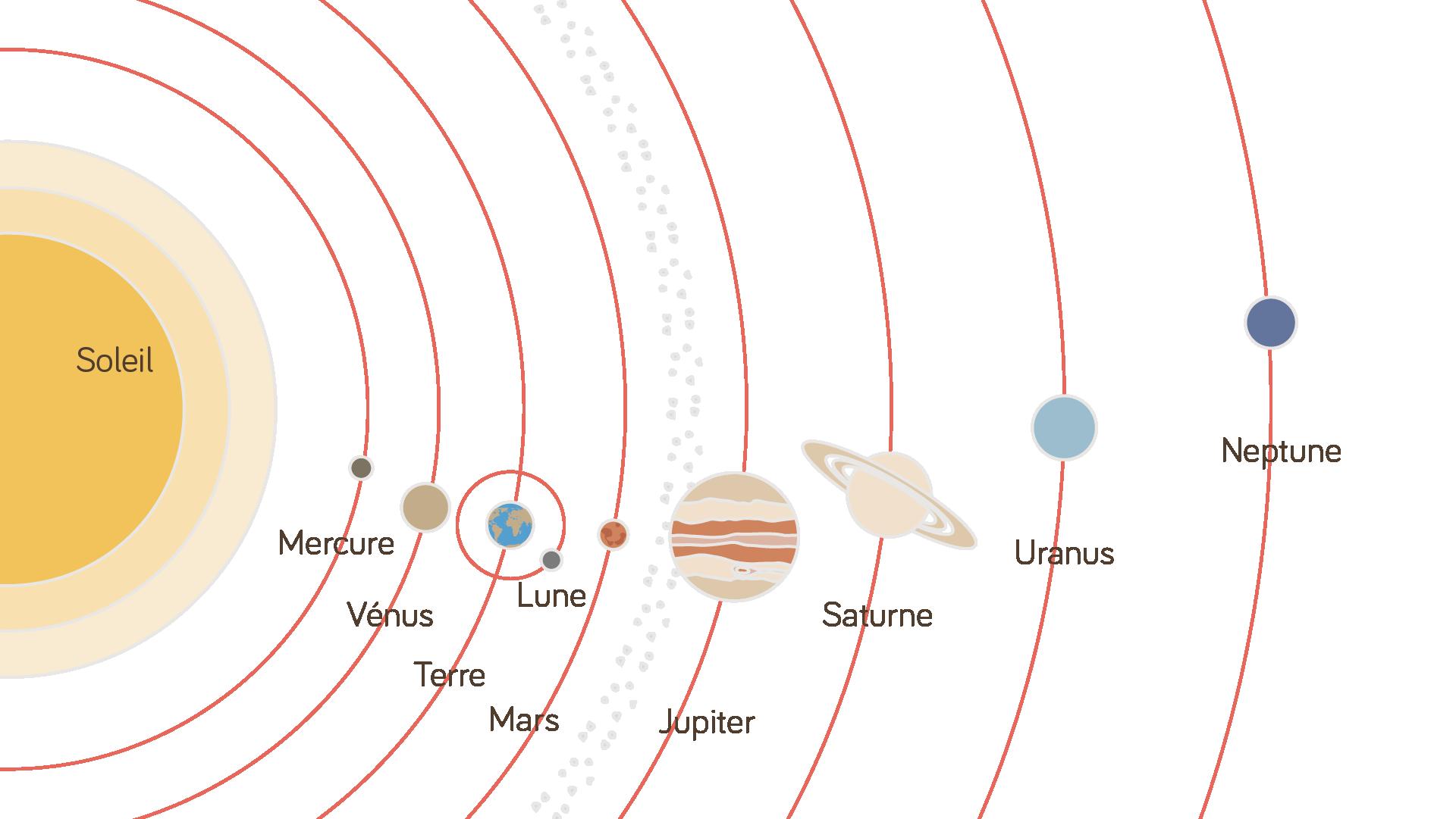 La terre une plan te habit e r vision de cours for 6eme planete
