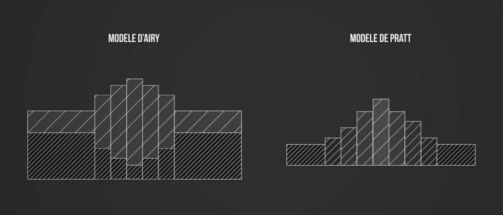 Schéma des modèles de AIRY et PRATT