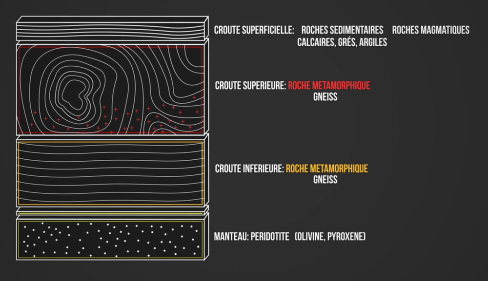 Schéma de la croûte continentale