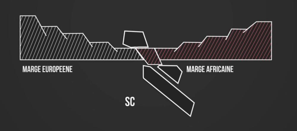 Schéma de la subduction continentale