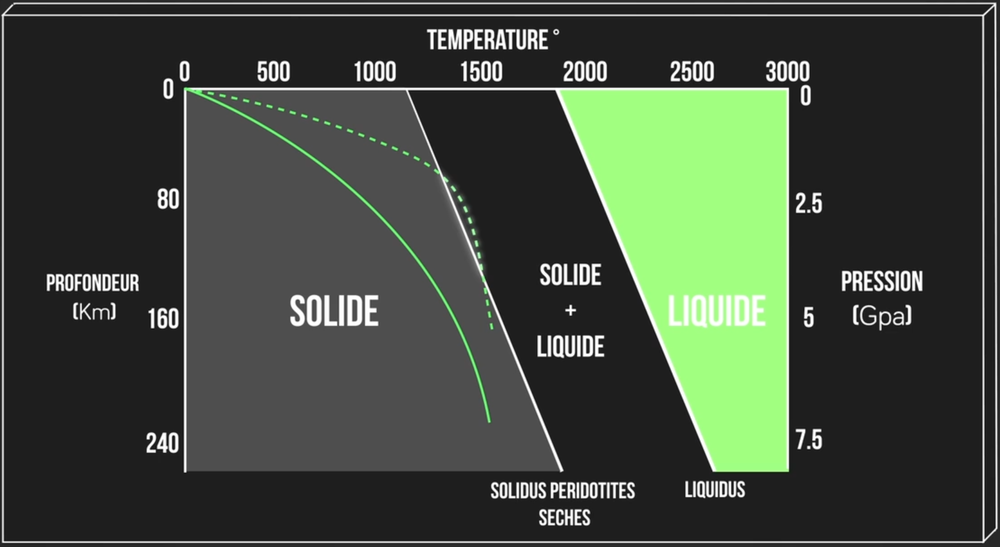 Graphique de l'état des péridotites en fonction de la température et de la profondeur