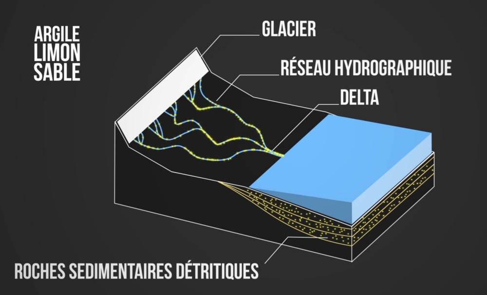 Schéma de formation des roches sédimentaires