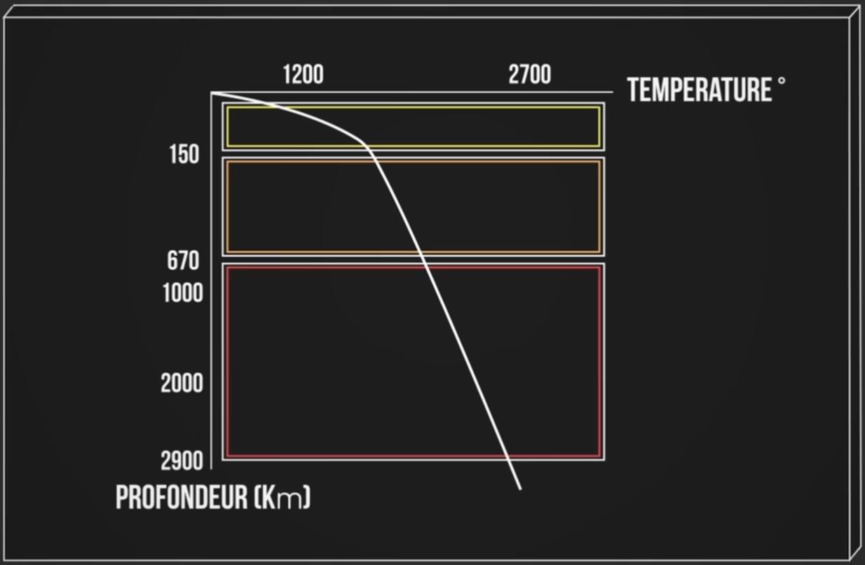 Graphique de variation de la température en profondeur