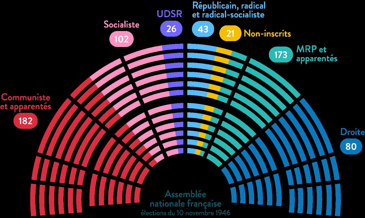 assemblée nationale française élections du 10 novembre 1946