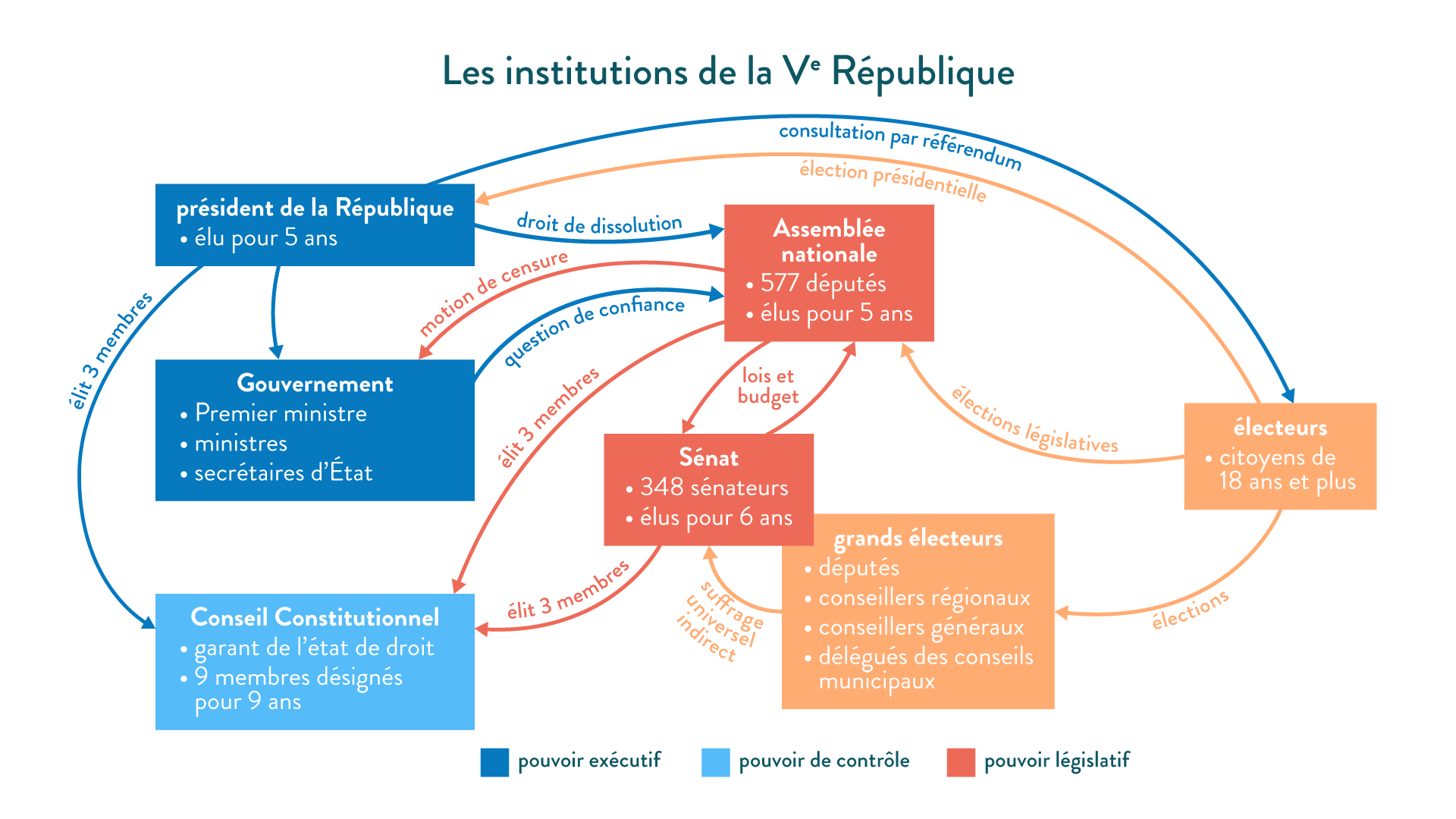 Les institutions de le Ve République