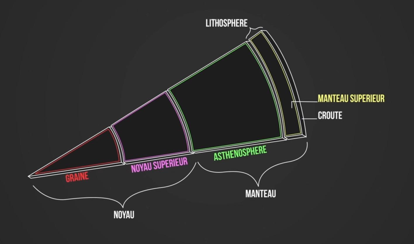 Schéma des différentes couches de la Terre