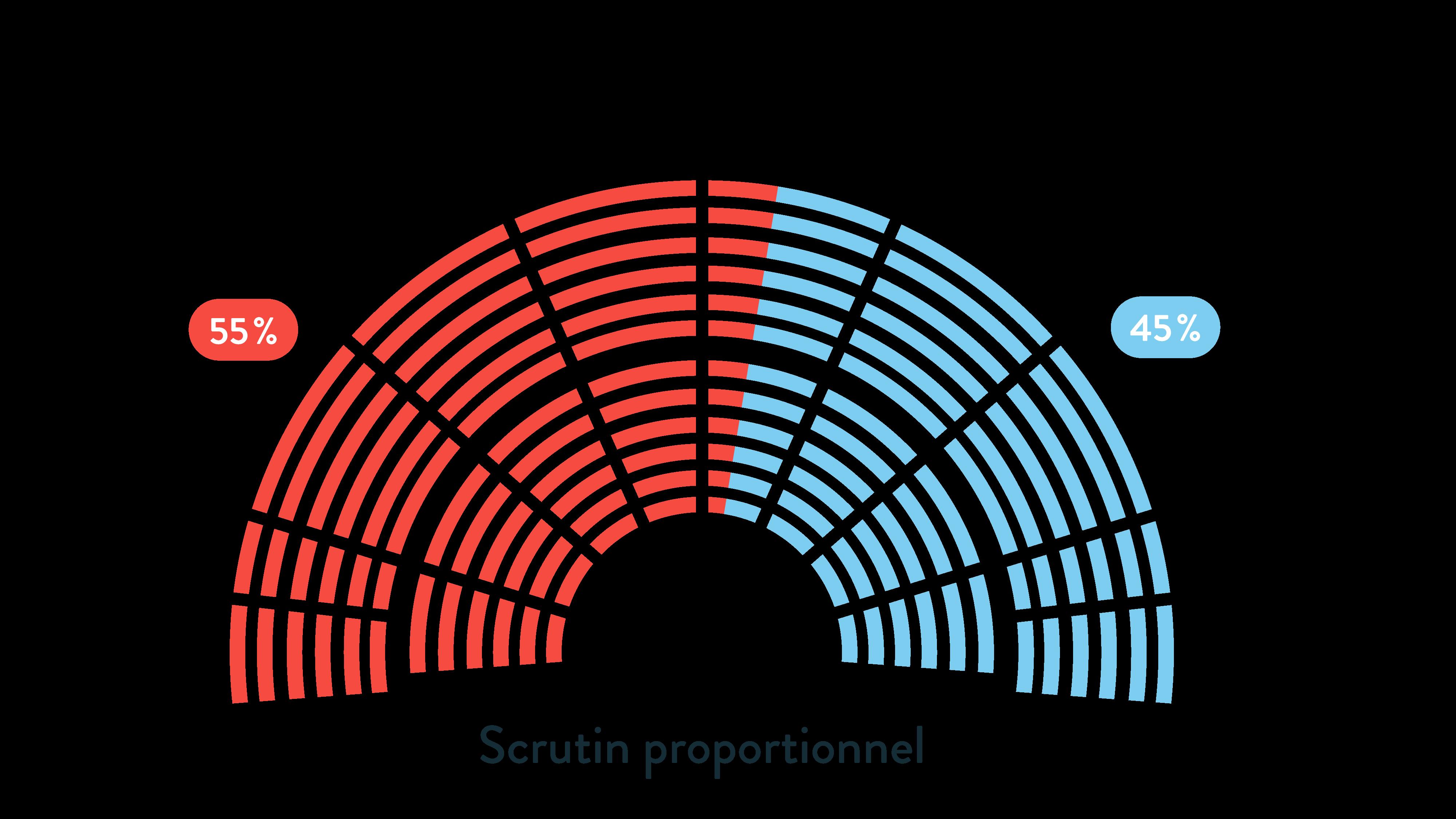 Le scrutin proportionnel ses terminale