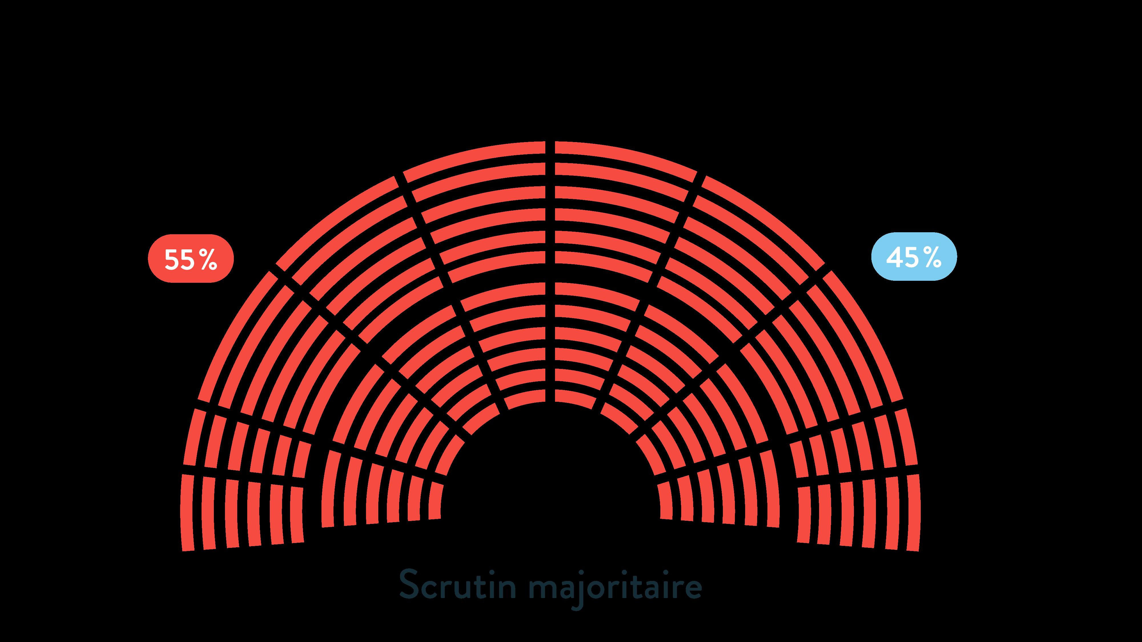 Le scrutin majoritaire ses terminale