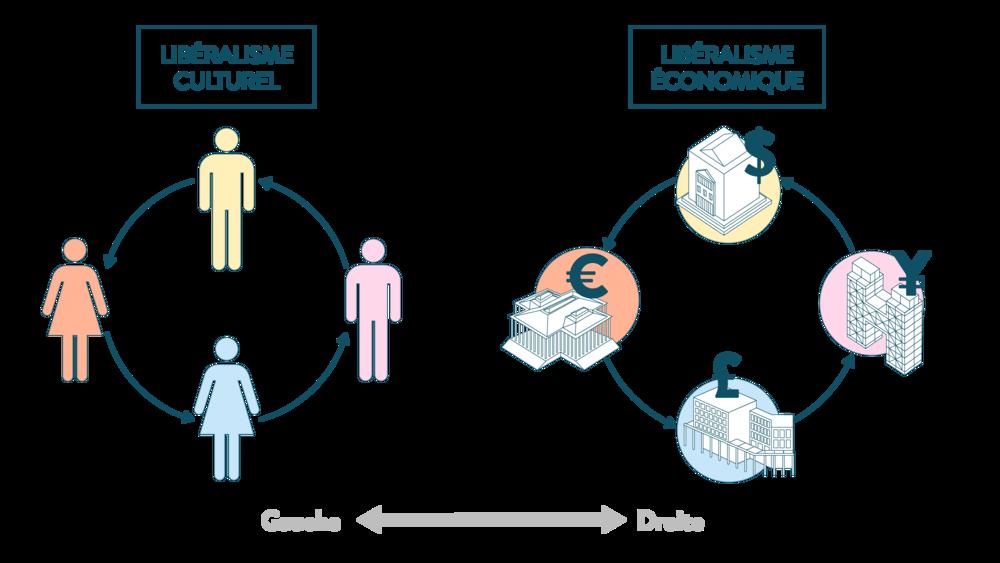 Libéralisme culturel et libéralisme économique ses terminale