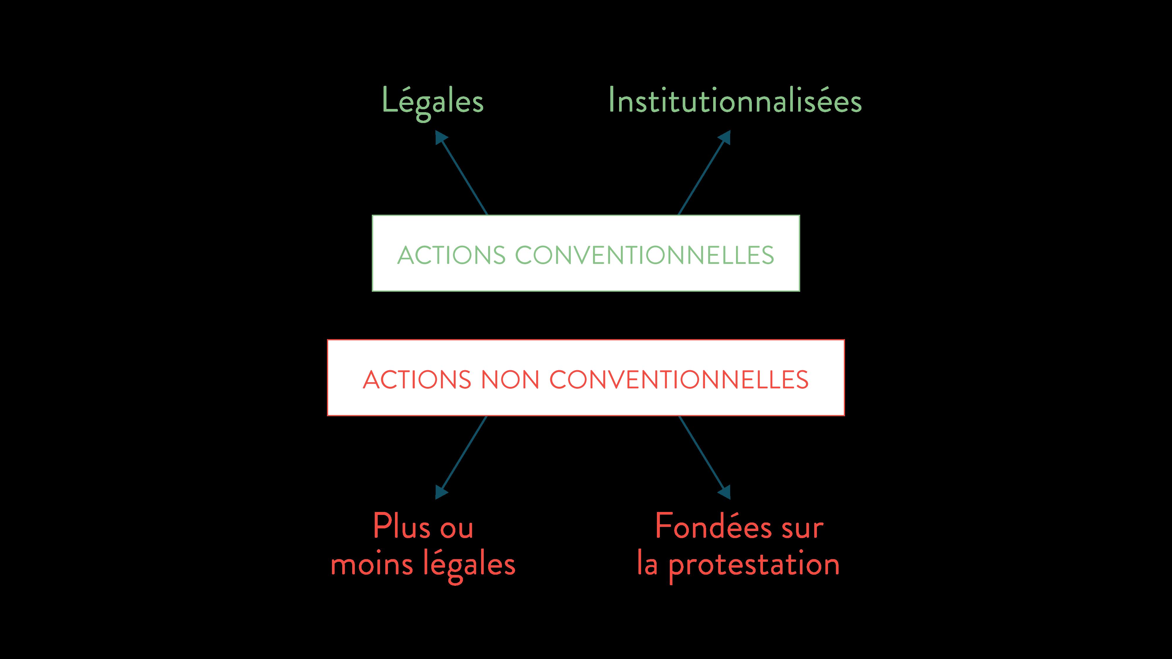 actions conventionnelles et actions non conventionnelles ses terminale