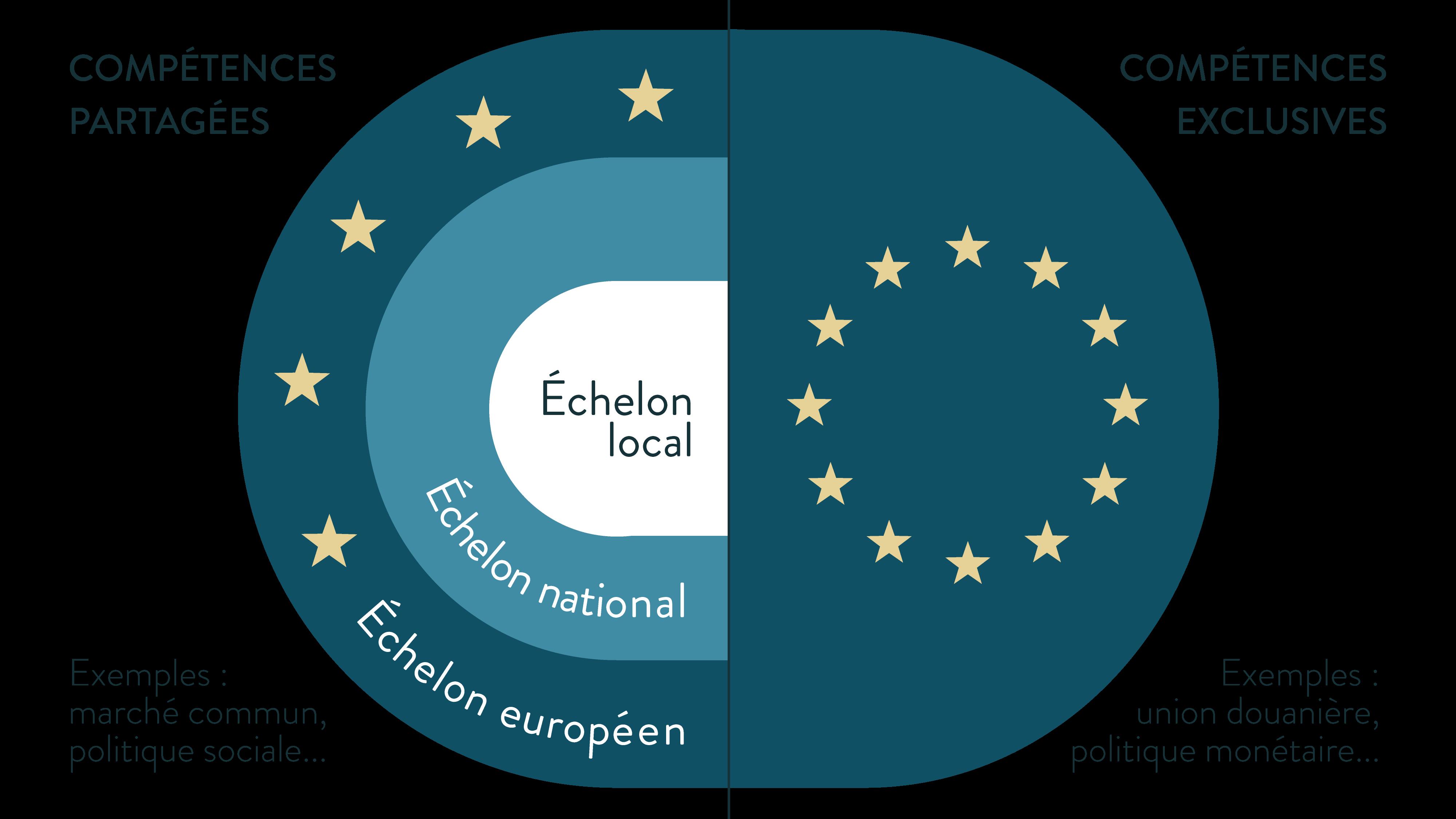 Compétences partagées et compétences exclusives union européenne ses terminale