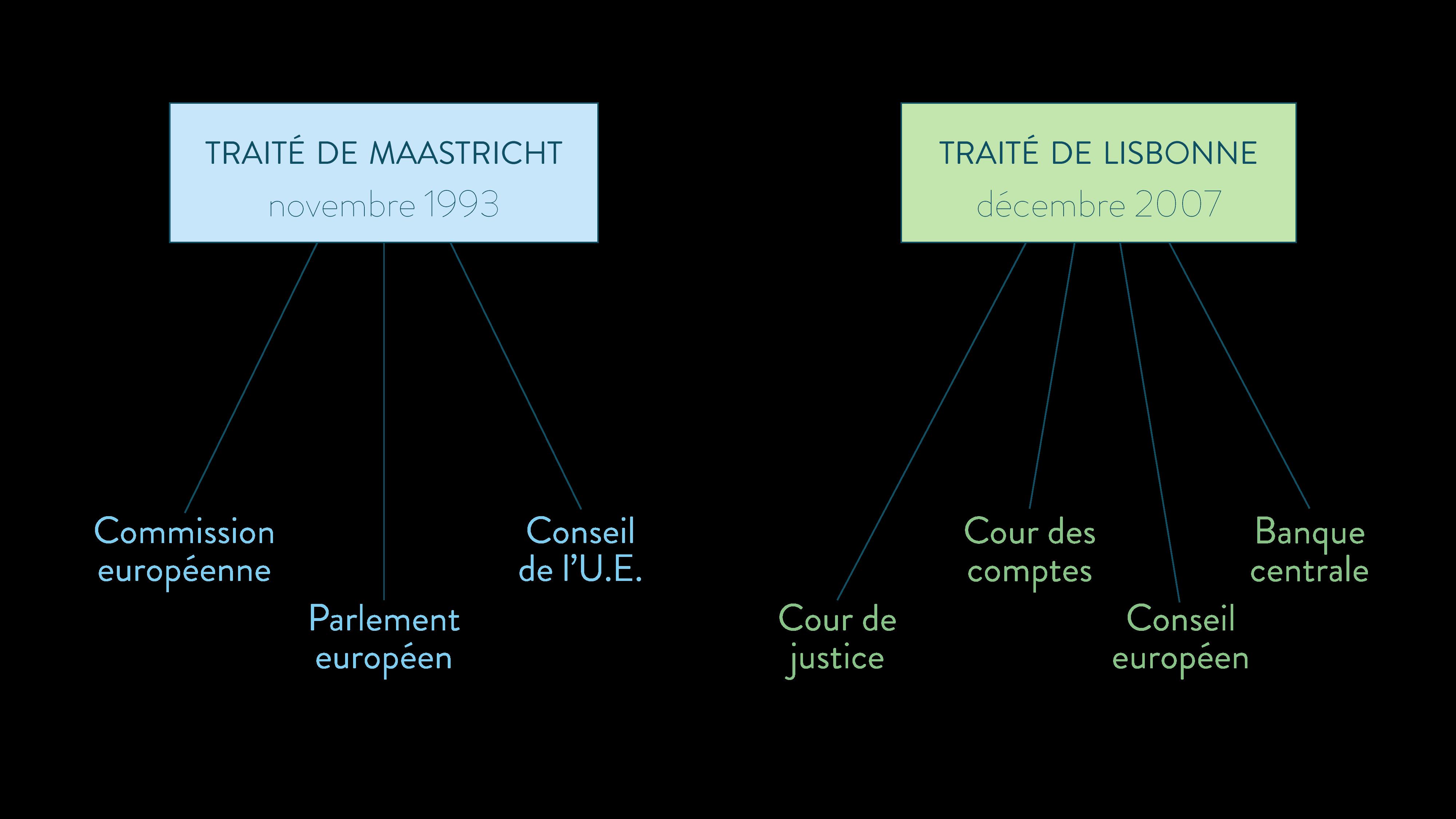 traité de Maastricht et traité de Lisbonne ses terminale