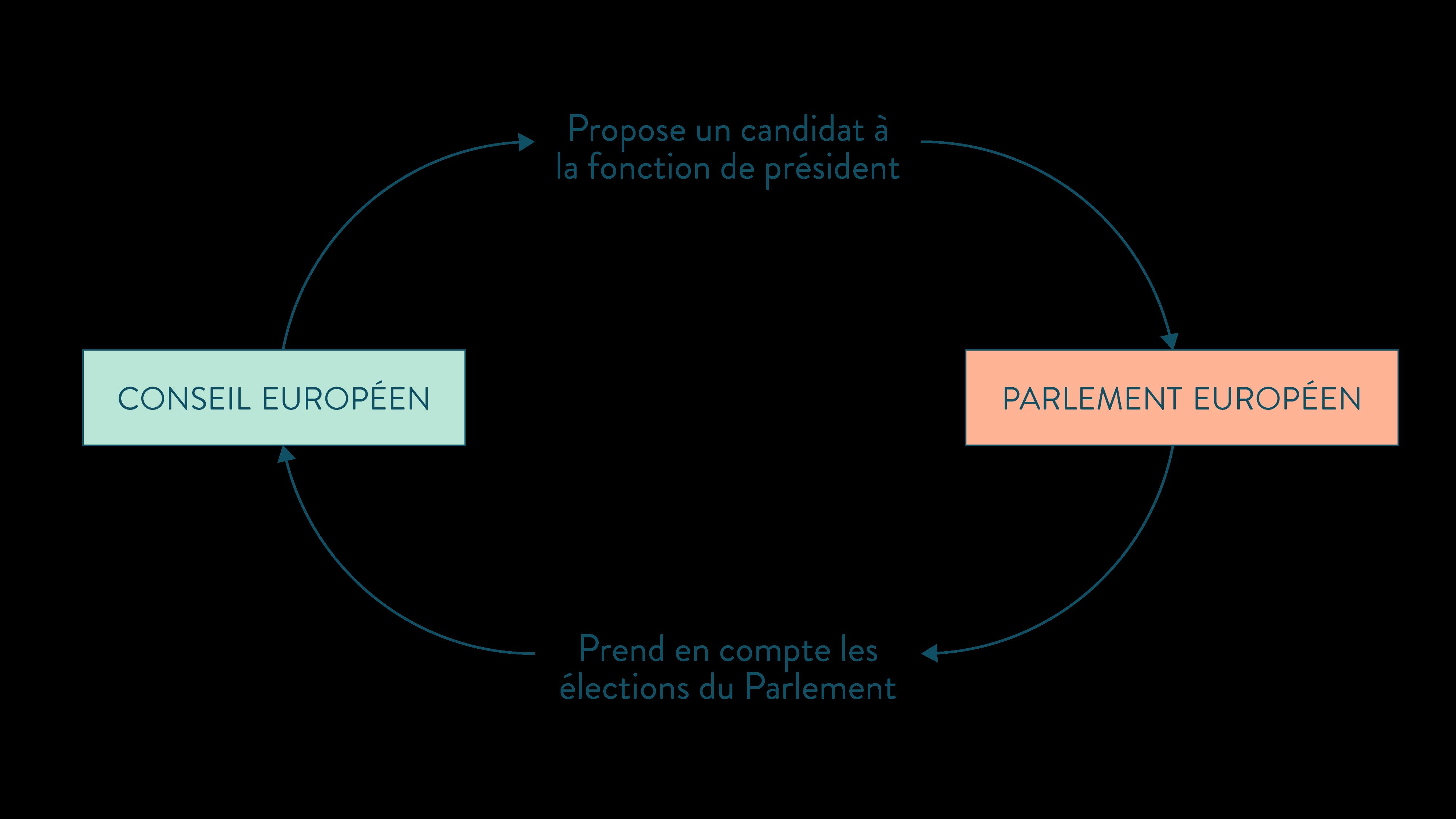 fonctionnement du conseil européen et du parlement ses terminale