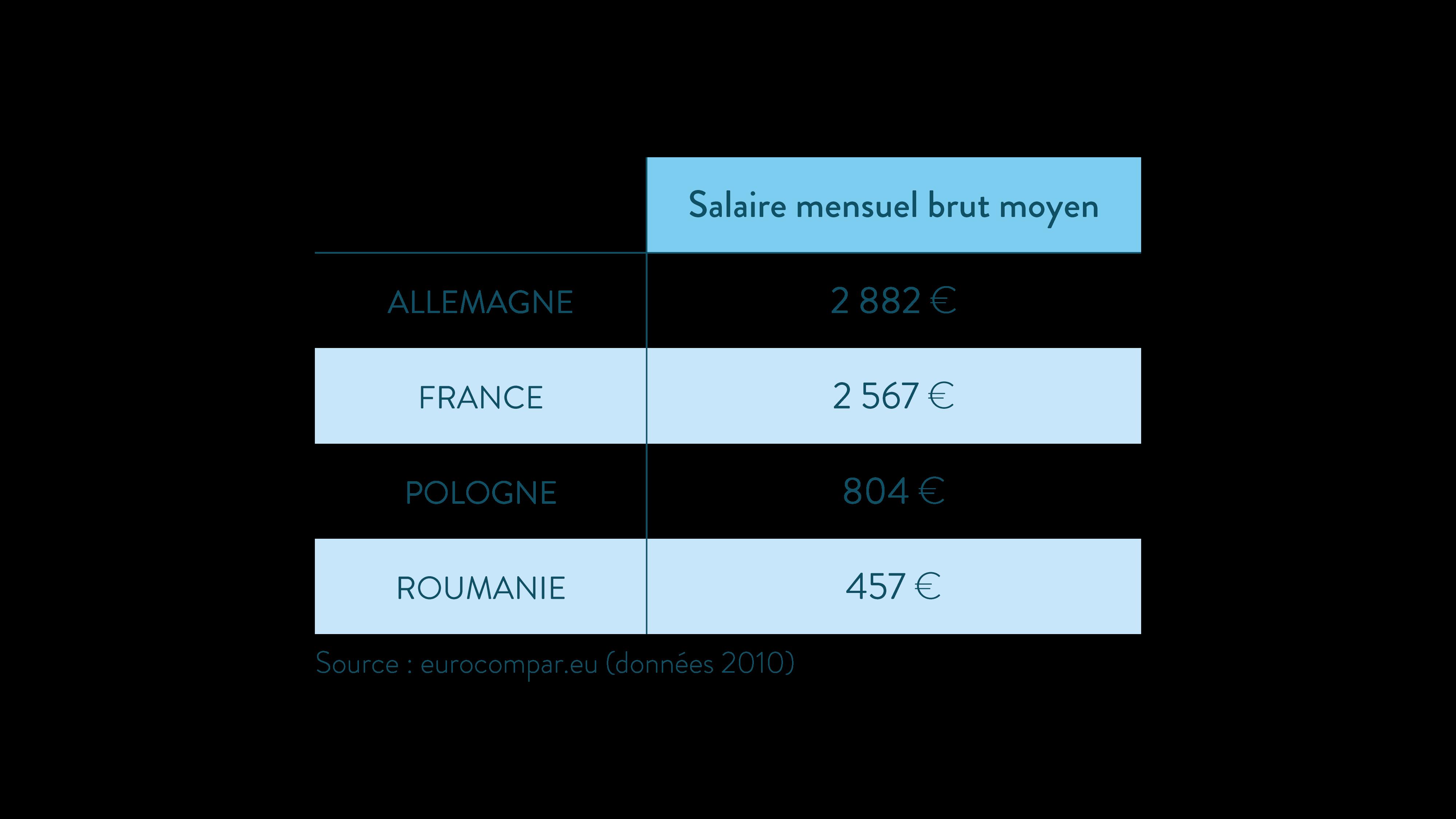 salaires mensuels bruts moyens dans l'Union européenne ses terminale