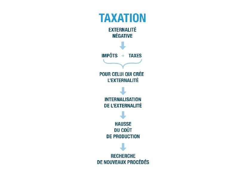la taxation ses terminale