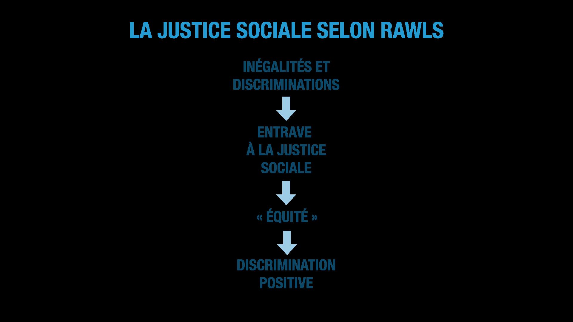 La justice sociale selon Rawls ses terminale