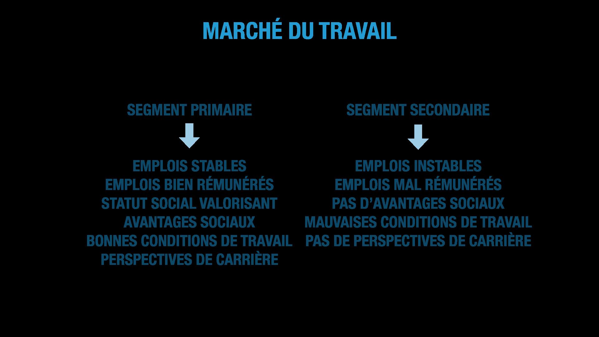 Le marché du travail : segments primaire et secondaire SES terminale
