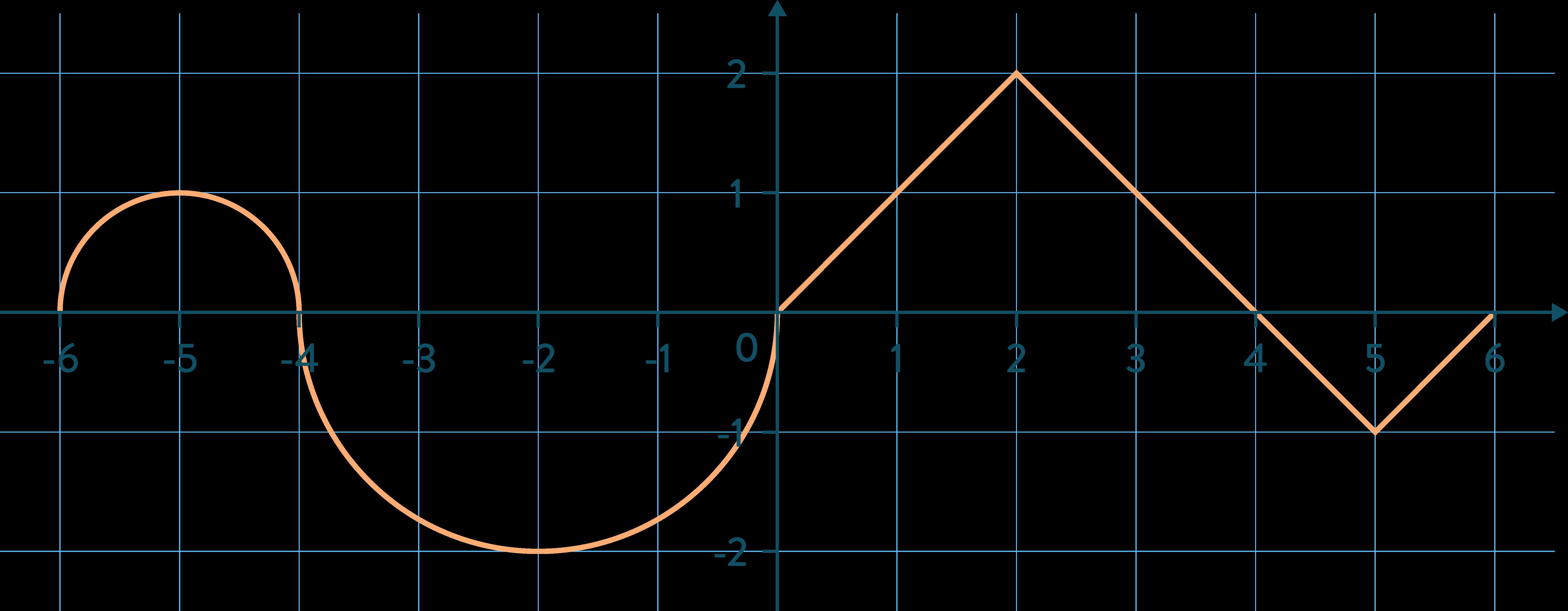 fonction courbe mathématiques terminale schoolmouv