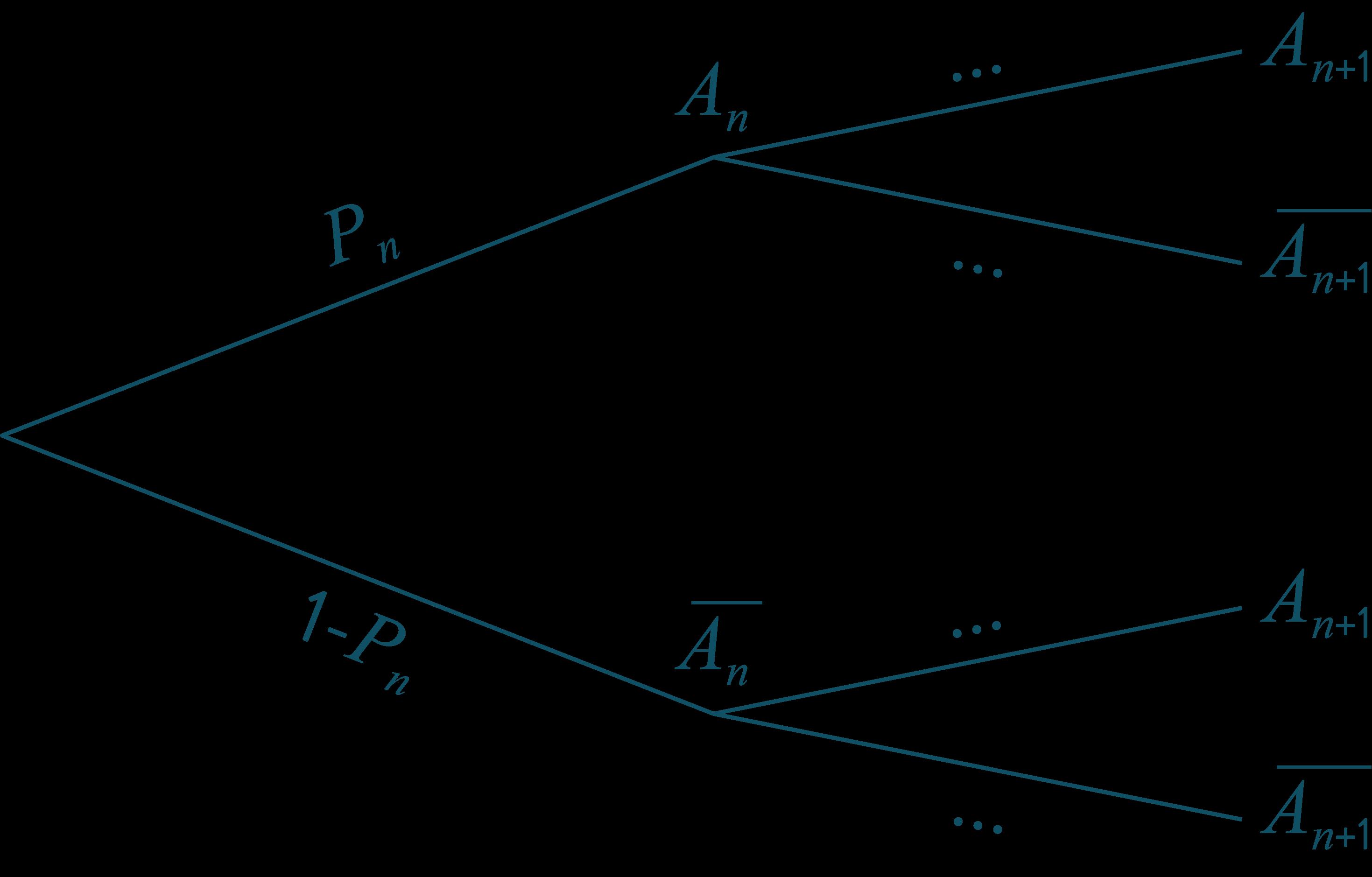 arbre probabilité à compléter mathématiques terminale schoolmouv
