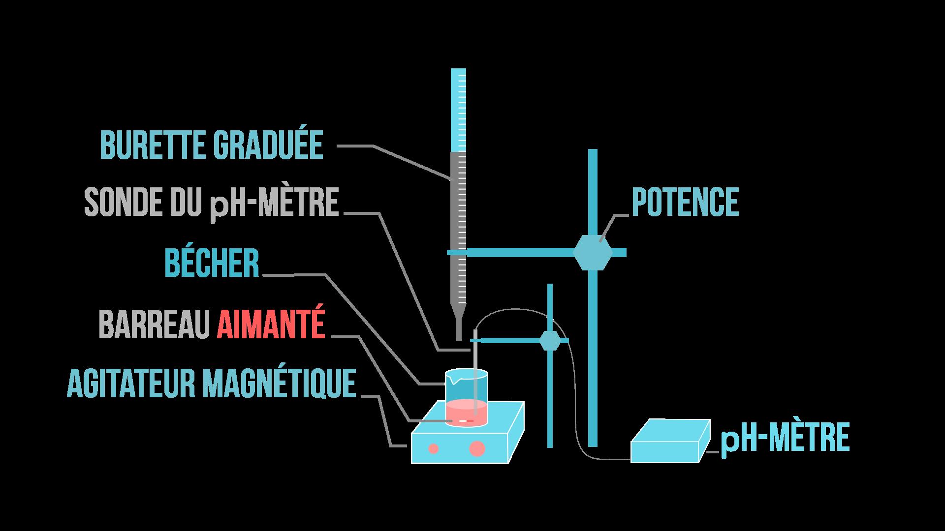 titrage-suivi-ph-metrique-SPC-lycee-1er-2nde-bac