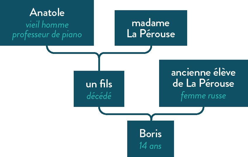 Les personnages des Faux-Monnayeurs littérature terminale