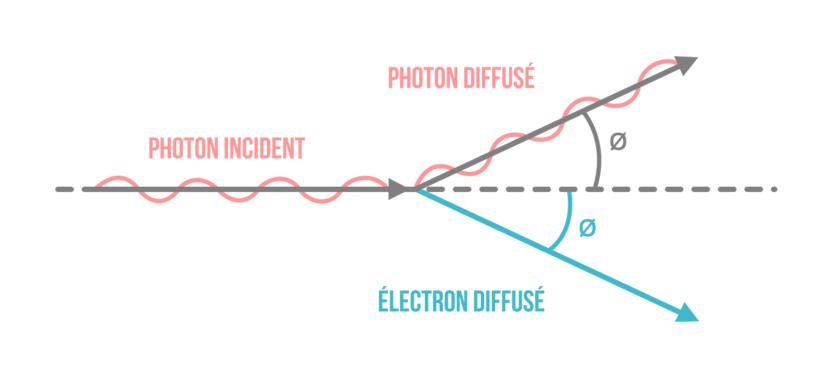 photon incident photon diffusé électron diffusé-physique-chimie-terminale-s