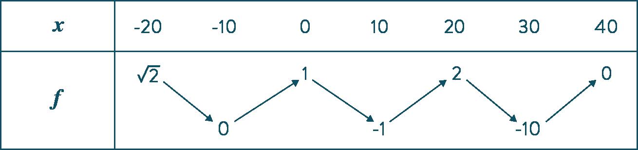 continuité exercice lignes de niveau mathématiques terminale S