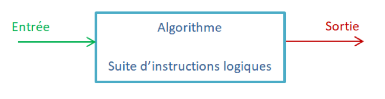 Algorithme boite entrée sortie
