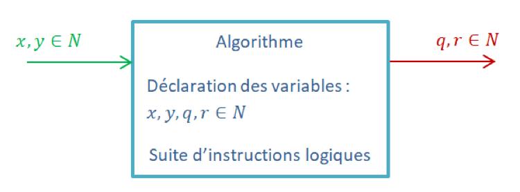 Algrorithme déclaration des variables suite d'instructions logiques