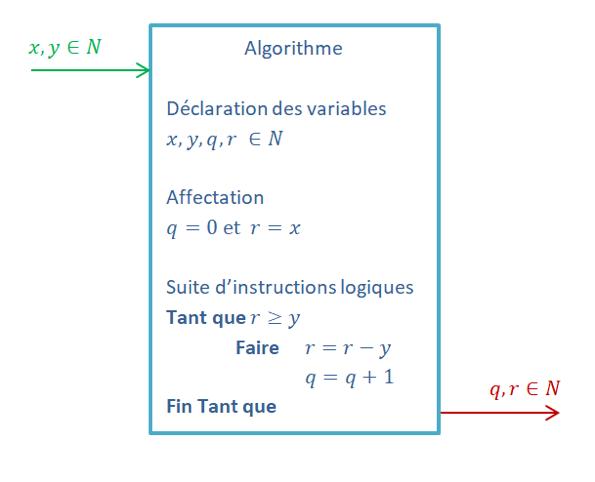 Algrorithme division euclidienne déclaration des variables affectation suite d'instructions logiques